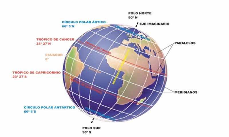 Globo terraqueo con sus nombres, globo terraqueo y sus nombres, las partes del globo terraqueo, globo terraqueo partes, cuales son las partes del globo terraqueo, imagen del globo terraqueo y sus partes