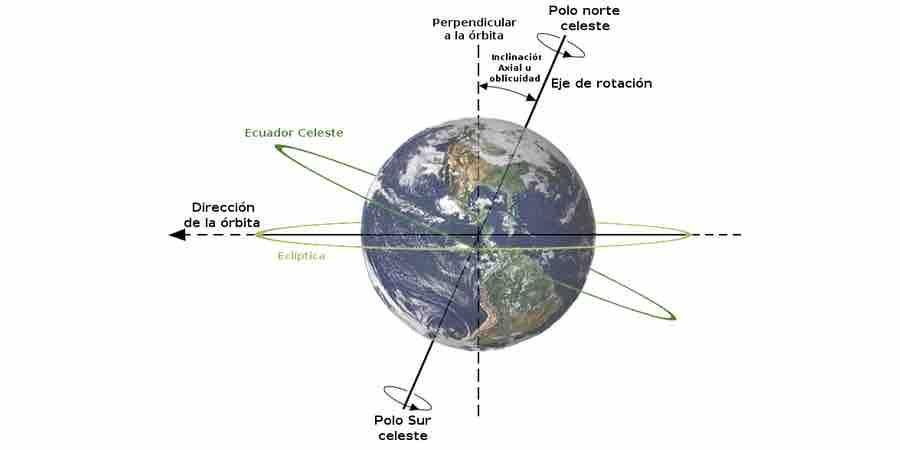 Movimiento de rotación, globo terraqueo que se mueve